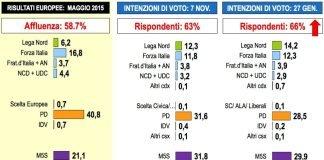 sondaggi politici 27 gennaio 2017